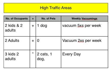 Vacuum Frequency Chart